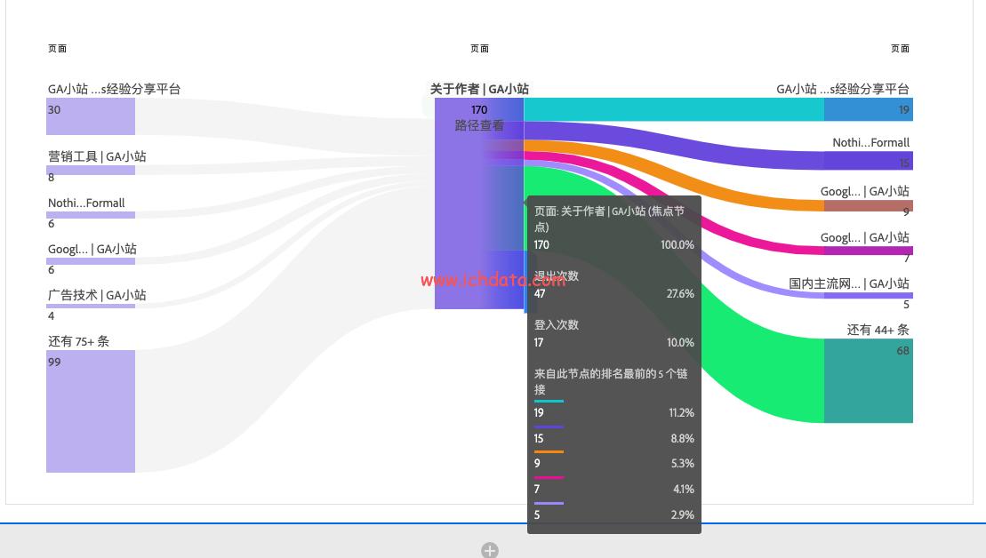 Workspace可视化之流量分析(Flow)